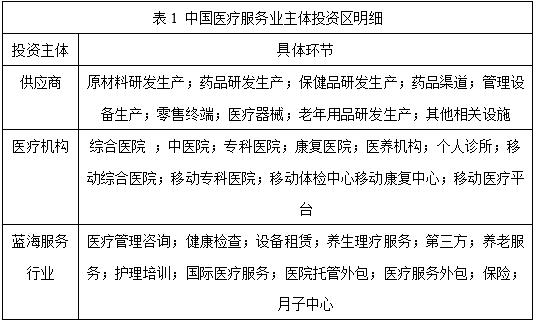 火石研究院 | 中国医疗服务业投资全息简析图片